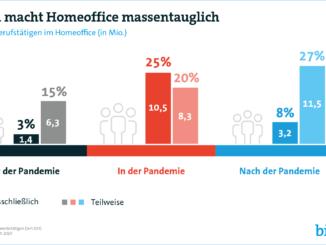 """Seit Ausbruch der Corona-Pandemie sind Millionen Berufstätige ins Homeoffice gewechselt – und bis heute nicht wieder in die Büros zurückgekehrt. Aktuell arbeitet jeder Vierte (25 Prozent) ausschließlich im Homeoffice. Das entspricht 10,5 Millionen Berufstätigen. Auf weitere 20 Prozent (8,3 Millionen) trifft das zumindest teilweise zu, also nicht an allen Arbeitstagen pro Woche. Insgesamt arbeitet damit aktuell fast jeder Zweite (45 Prozent) zumindest teilweise im Homeoffice. Das ist das Ergebnis einer repräsentativen Befragung von 1.503 Erwerbstätigen in Deutschland ab 16 Jahren im Auftrag des Digitalverbands Bitkom. Auch nach Ende der Corona-Pandemie werden sehr viel mehr Menschen im Homeoffice arbeiten als zuvor. Nach Bitkom-Berechnungen wird mehr als jeder Dritte (35 Prozent) den Arbeitsort flexibel wählen. Das entspricht 14,7 Millionen Berufstätigen. 3,2 Millionen (8 Prozent) werden ausschließlich im Homeoffice arbeiten, weitere 11,5 Millionen (27 Prozent) teilweise. Vor der Pandemie war Homeoffice eher die Ausnahme. Lediglich 3 Prozent der Berufstätigen (1,4 Millionen) arbeiteten ausschließlich im Homeoffice, weitere 15 Prozent (6,3 Millionen) teilweise. Grundsätzlich sieht mehr als die Hälfte (55 Prozent) der Berufstätigen ihre Tätigkeit zumindest teilweise als Homeoffice-geeignet an. Jeder Fünfte (21 Prozent) könnte nach eigener Einschätzung sogar vollständig im Homeoffice arbeiten. Dagegen sagen 43 Prozent, für ihre Tätigkeit käme Homeoffice grundsätzlich nicht in Frage. """"Die Corona-Pandemie ist der Auslöser eines tiefgreifenden und nachhaltigen Wandels in der Arbeitswelt. Nach dem für die allermeisten erzwungenen Wechsel ins Homeoffice mit dem Lockdown im Frühjahr hat die große Mehrheit in den vergangenen Monaten überwiegend positive Erfahrungen gemacht"""", sagt Bitkom-Präsident Achim Berg. """"Die Corona-Krise hat gezeigt, dass flexibles Arbeiten die Qualität der Arbeitsergebnisse nicht schmälert – im Gegenteil. Unabhängig von Zeit und Ort zu arbeiten, kann all"""