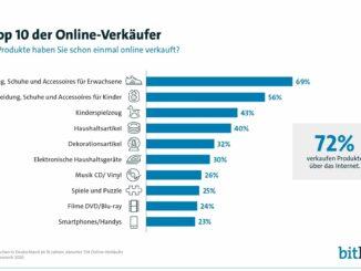 7 von 10 Bundesbürgern verkaufen Gebrauchtes im Netz