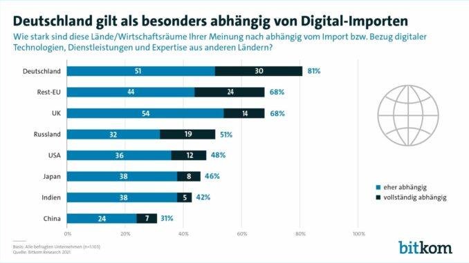 Deutsche Wirtschaft strebt nach mehr digitaler Souveränität